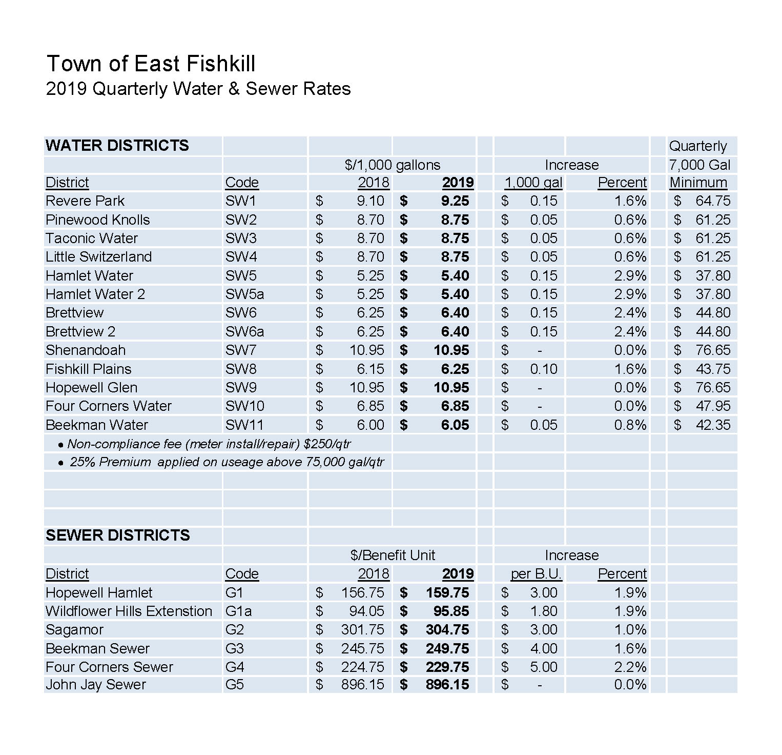 2019 Quarterly Water and Sewer Rate Schedule